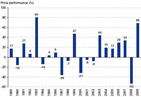 Goldman Sachs Asia Should See 34 Usd Stock Market