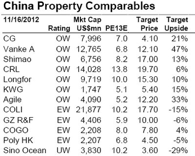 Hk China Property Outlook Sunlight Reit Shining Bright