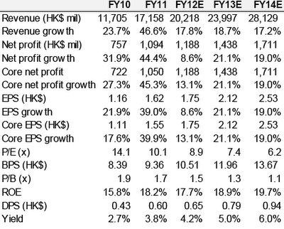 HK & PRC Retail Rundowns; CHOW SANG SANG Looking Golden