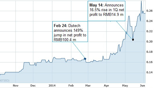 DUTECH HOLDINGS: Expands earnings base with low-cost