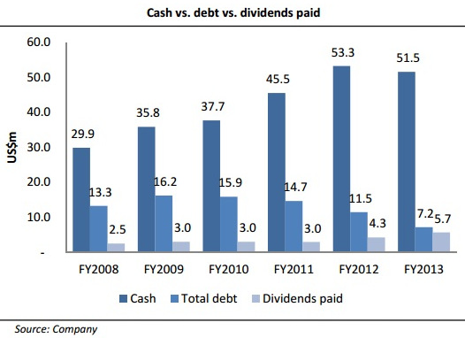 CDW_dividend2.15