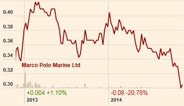 marco polo marine (30 5 cents) has a market cap of $102 million and  trailing pe of 8 6x  chart: