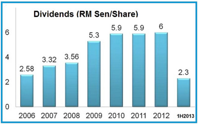 dividend9.13